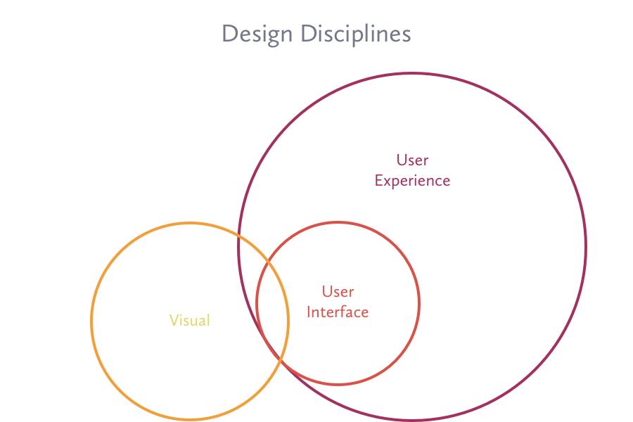 I campi del web designer
