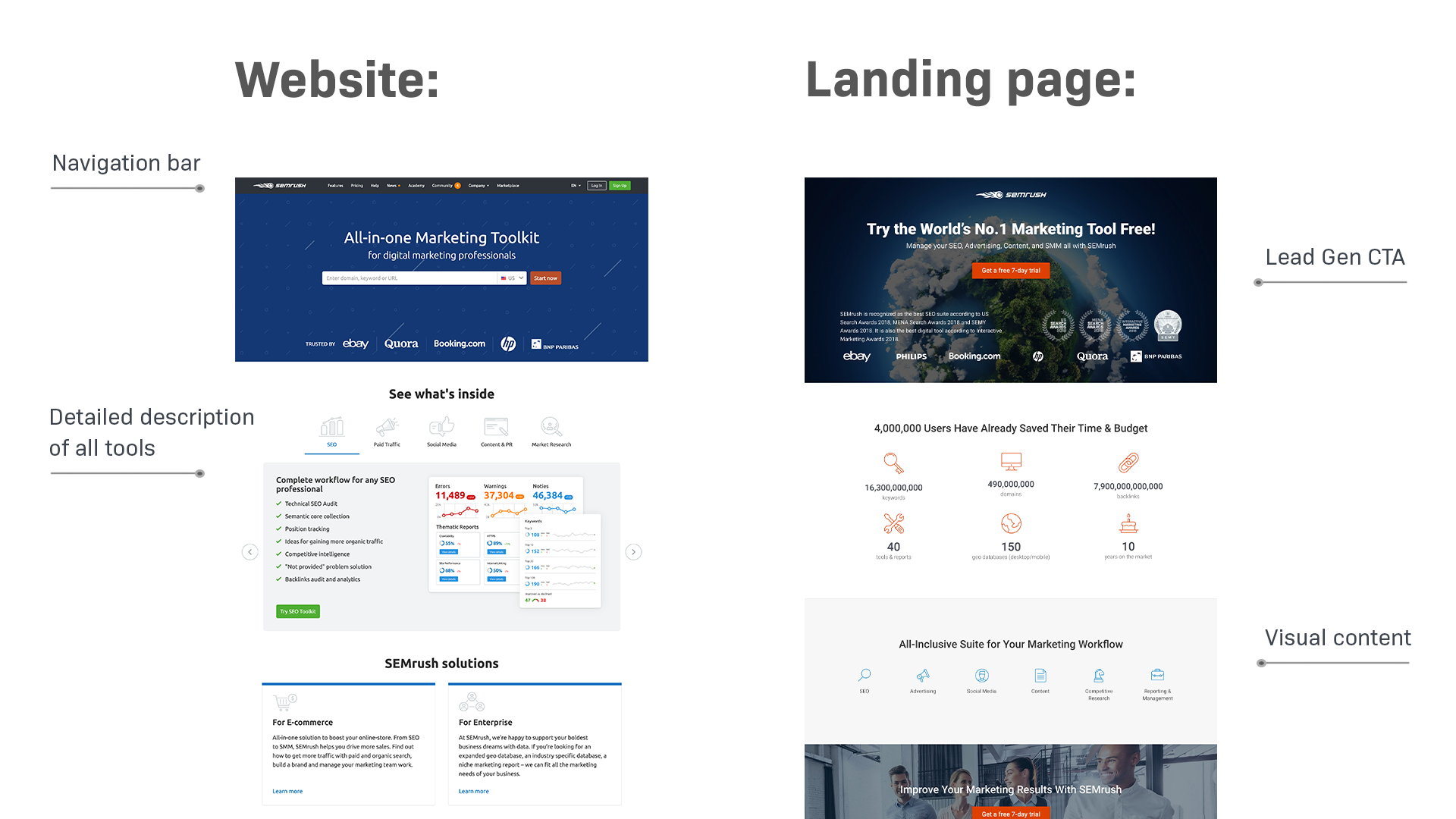 Differenza landing page sito