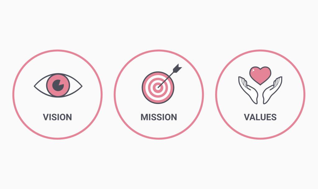 brand positioning - mission , value, vision