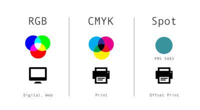 Differenza RGB CMYK: Andiamo a scoprire i due metodi nei dettagli.