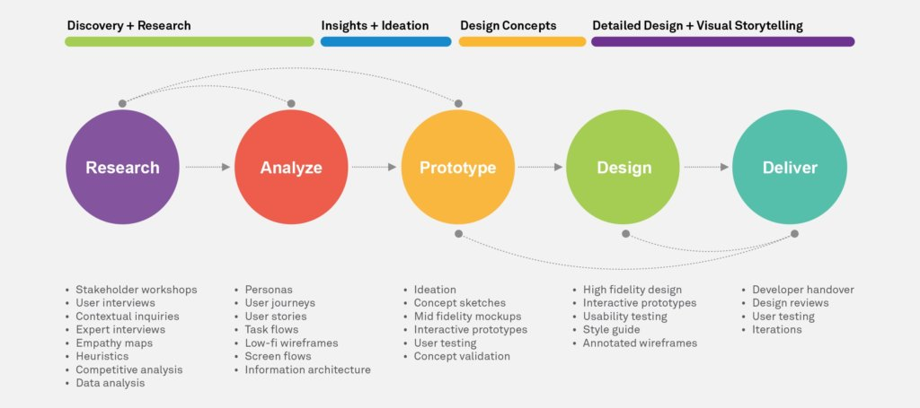 web designer process
